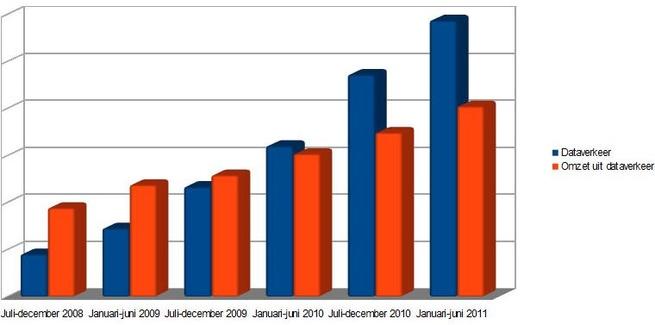 Dataverkeer en omzet uit dataverkeer (bron cijfers: OPTA)