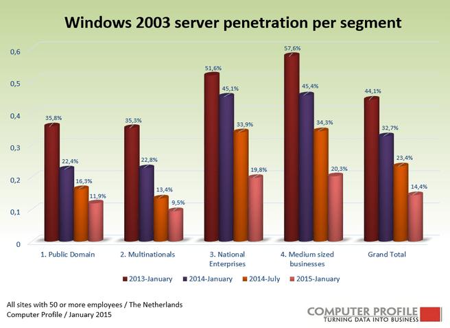 Windows Server 2003-gebruik