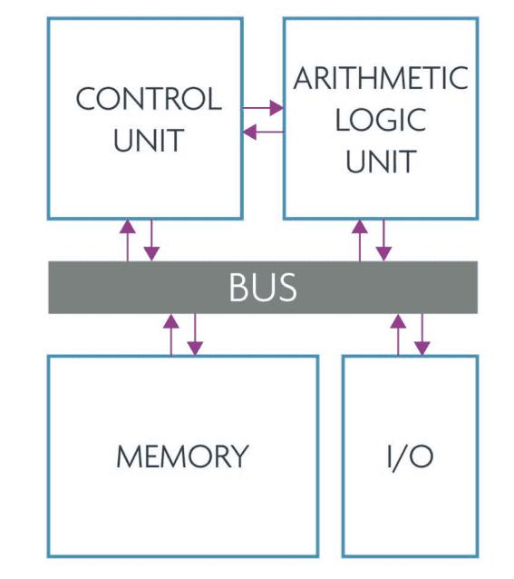Von Neumann-architectuur