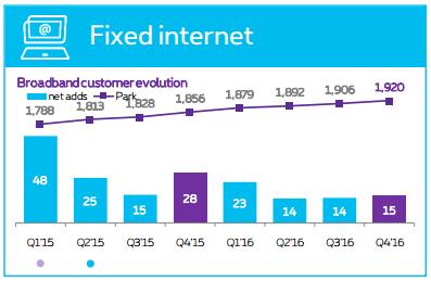 Proximus Q4 2016 internet