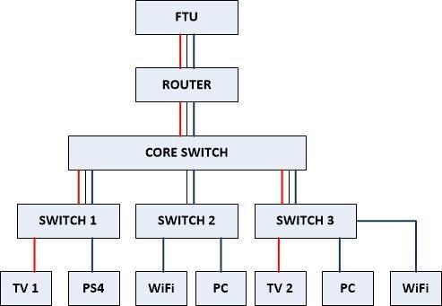 Netwerk plaatje