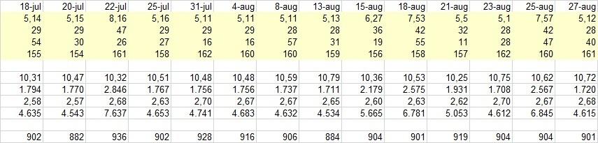 Hartslagen per KM Excel