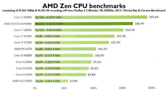CPU-benchmarks Zen PC Canard