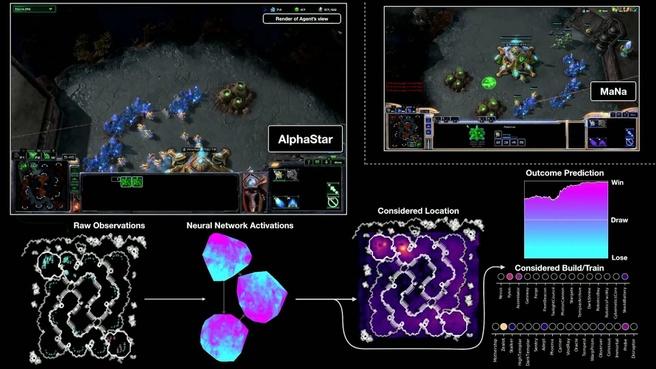 StarCraft DeepMind AlphaStar