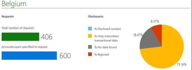 Microsoft gegevens Belgie