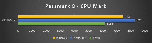 Passmark CPU Mark
