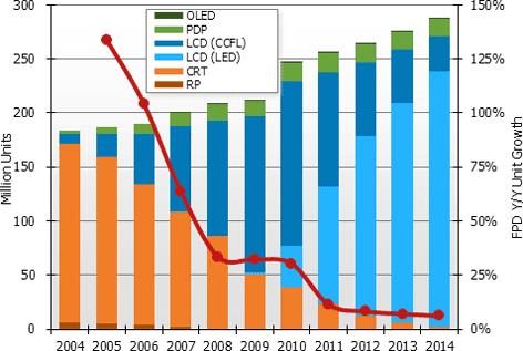 CES 2011 voorbeschouwing led ccfl plasma oled