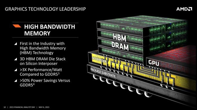 AMD HBM roadmap 2015