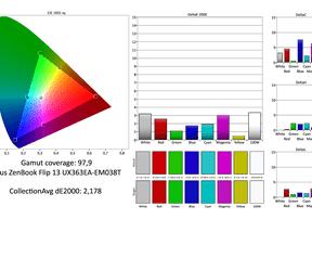 Asus UX363 Tiger Lake kleurweergave