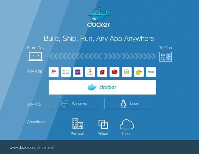 Docker Windows