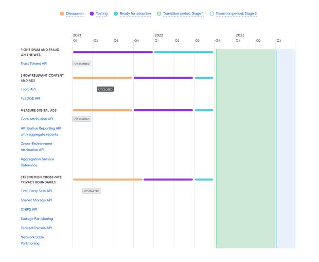 Google Privacy Sandbox-tijdlijn