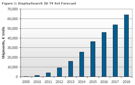 3dtv verkoop prognose DisplaySearch