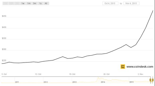 Coindesk bitcoin waarde november 2015