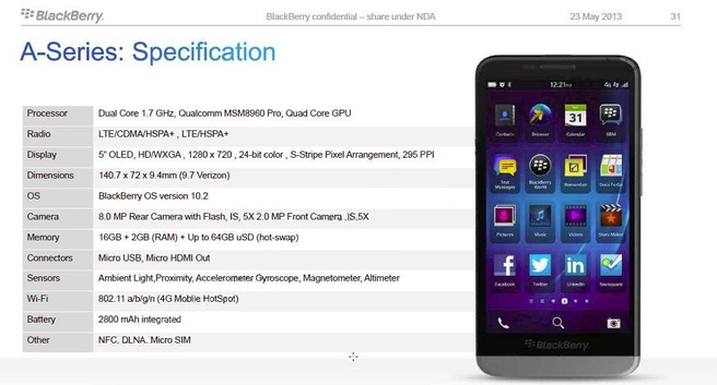 BlackBerry A10 specs en render