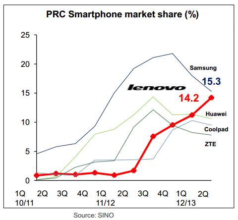 Lenovo Smartphone China