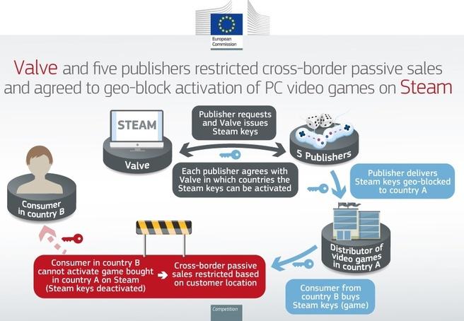 EU boetes gamebedrijven geoblocking