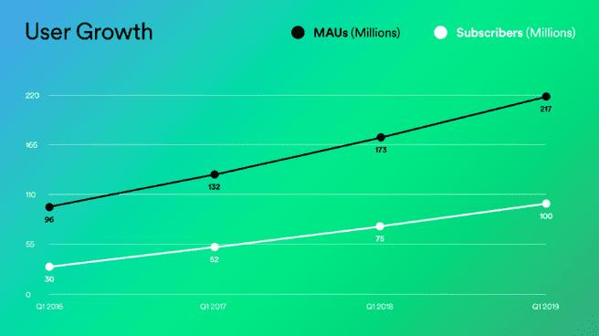 Spotify Q1 2019 100 miljoen