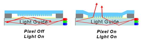 Uni-Pixel tmos display
