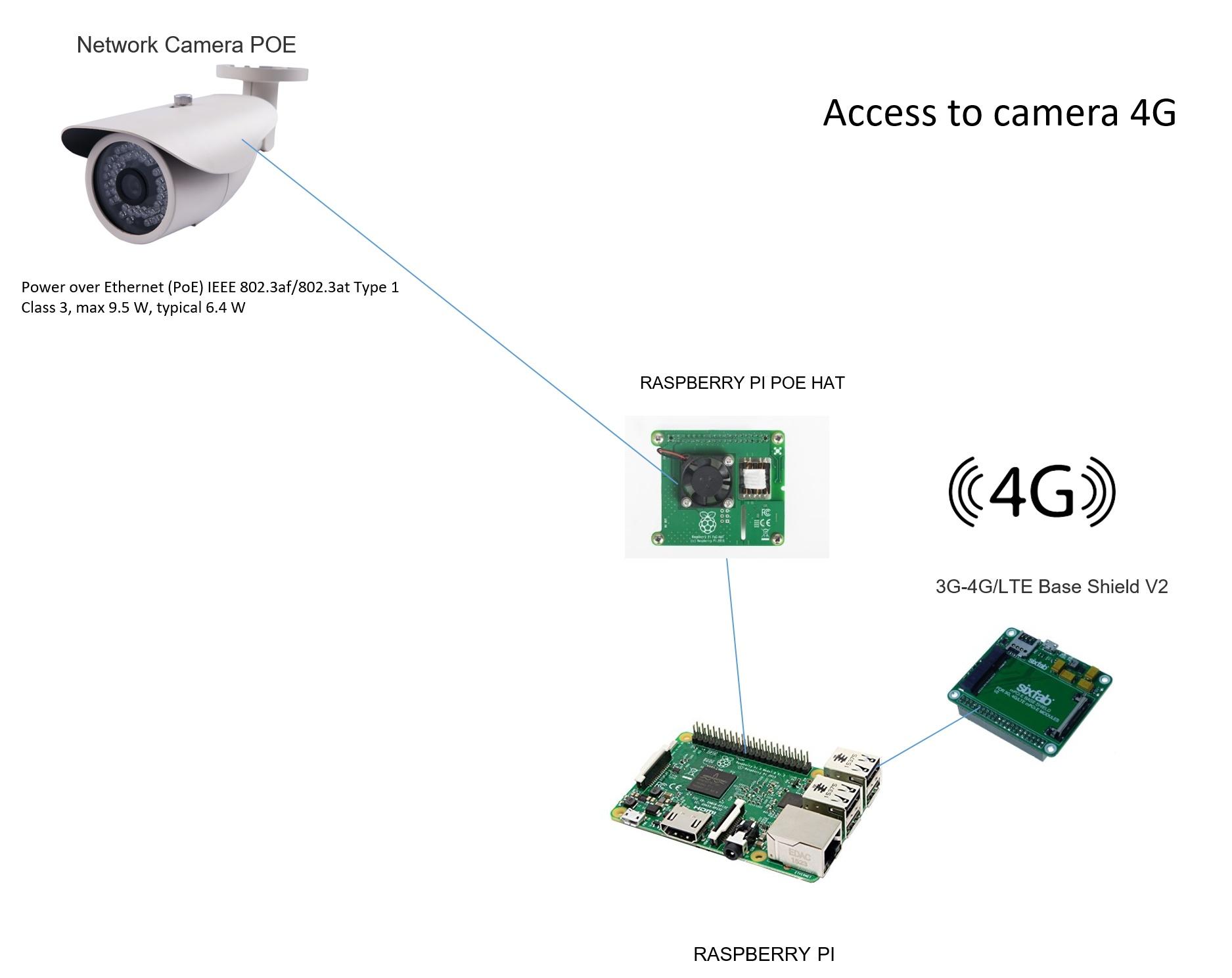 Of Camera Power Over Ethernet Camera Power Over Ethernet Photos