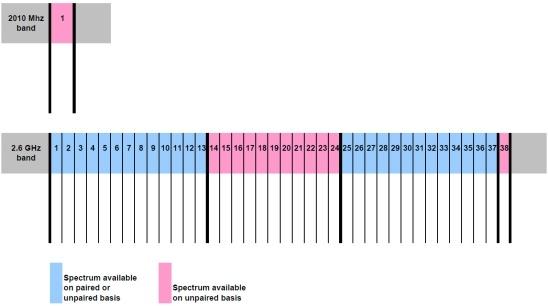 Te verdelen frequentiebanden met de 2,6GHz-veiling