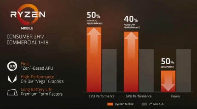 AMD toont Ryzen Mobile