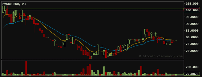 Bitcoin-koers / april 2013
