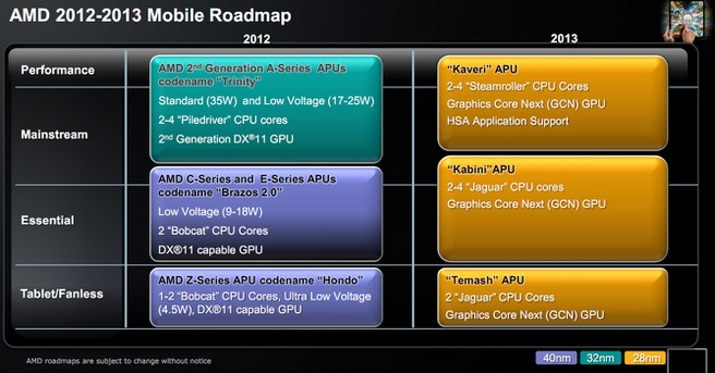 AMD roadmap 2012-2013 mobile