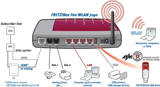 AVM Fritz!box FRITZ!Box FON WLAN 7140 Annex A