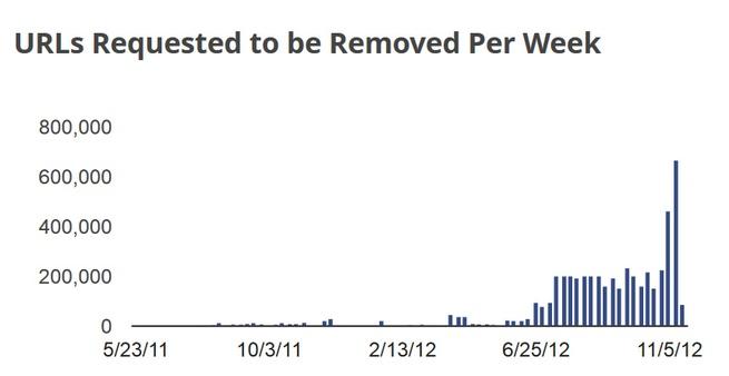 RIAA takedown grafiek
