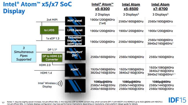 Intel® Atom Processor Z8000 IDF 2015