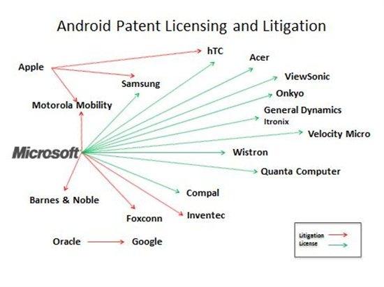 Microsofts licentiedeals met Android-bedrijven