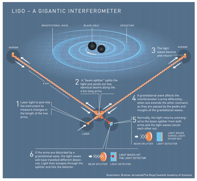 Werking inferometer