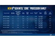 Intel Coffee Lake pressdeck