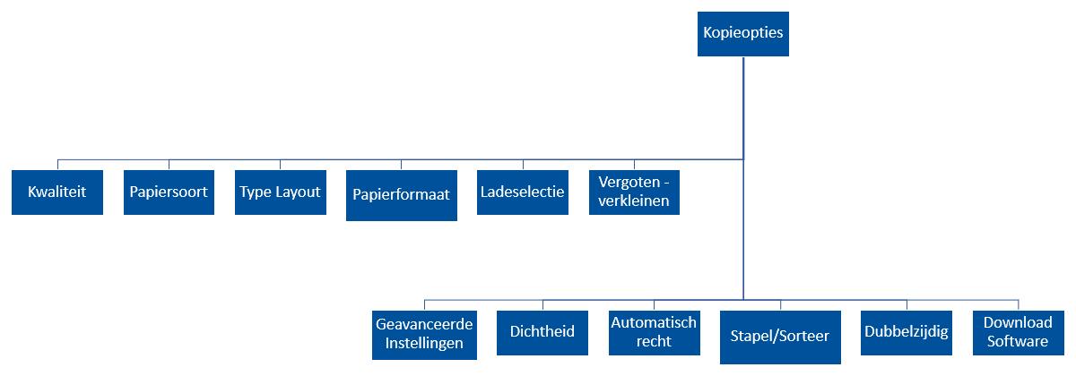 structuur_kopiesettings
