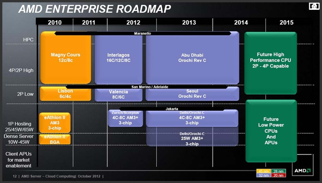 AMD Enterprise roadmap