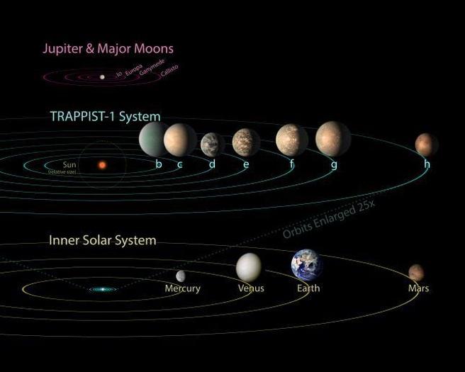 Trappist-1 vergelijking