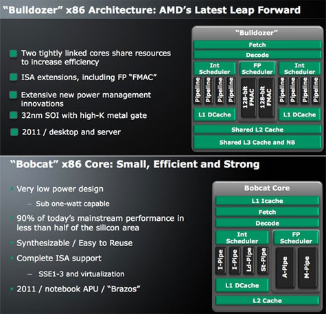 AMD Bulldozer- en Bobcat-architecturen