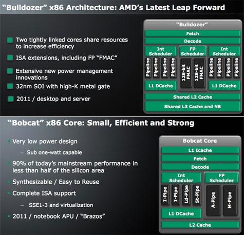 AMD Bulldozer- en Bobcat-architecturen