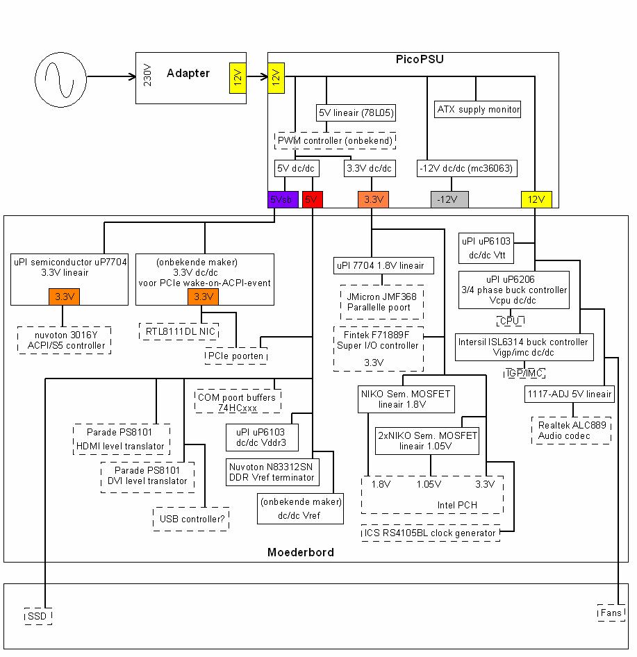 Power flowchart voor MSI H55M-E33