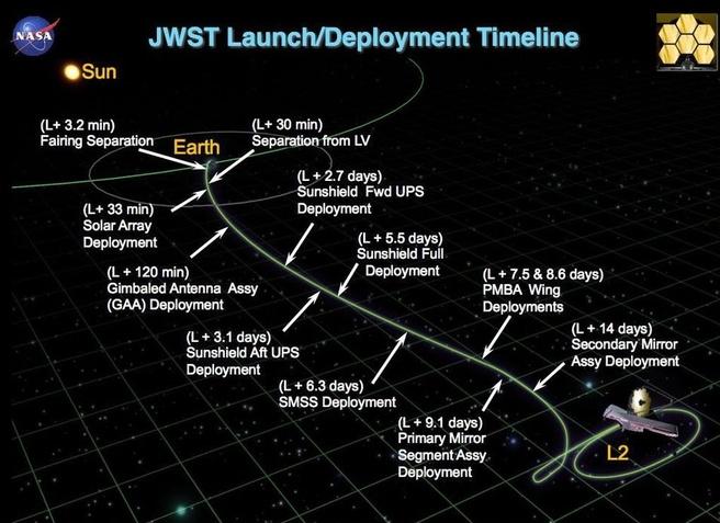 JWST timeline