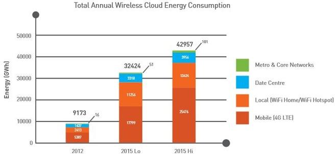 Stroomverbruik wireless cloud (bron: CEET)