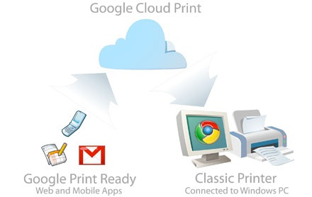 Google Cloud Print