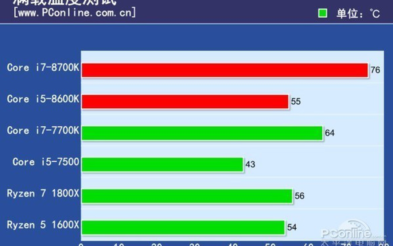 Coffee Lake-benchmarks van PC Online