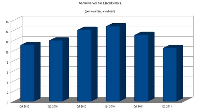 Grafiek: aantal verkochte BlackBerry's per kwartaal