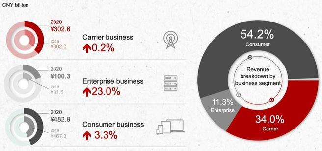 Huawei-cijfers 2020
