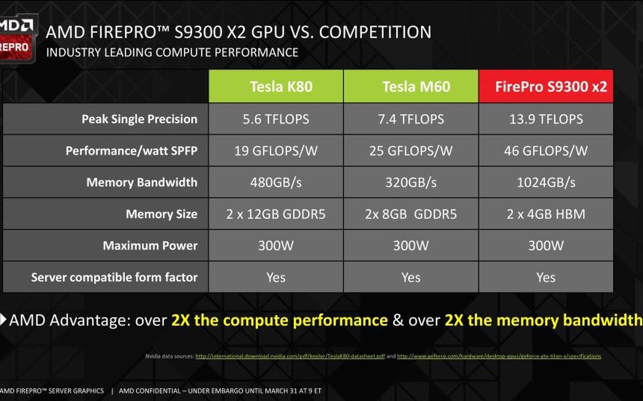 AMD Firepro S9300 X2