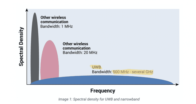 Ultra-wideband