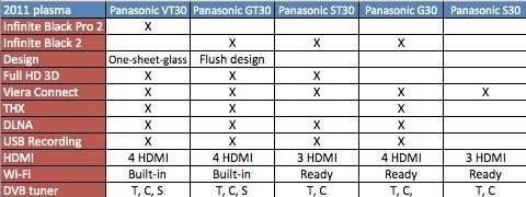 Overzicht features Panasonic 2011