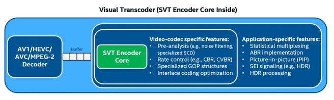 SVT encoder core