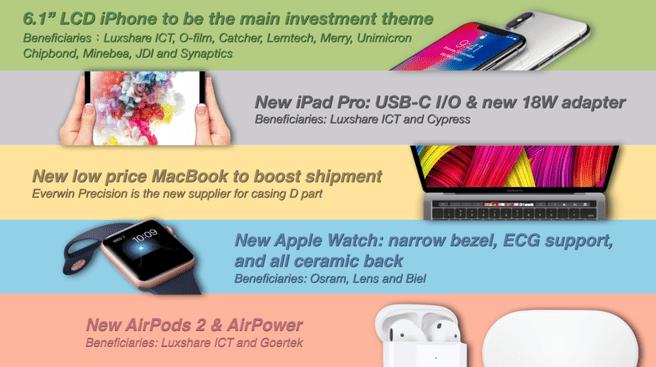 Ming-Chi Kuo analist Apple 2018